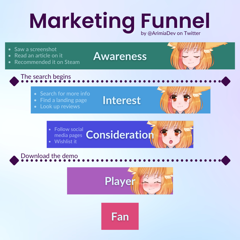 Marketing funnel. First step is Awareness, then Interest, then Consideration, then Player, then Fan.